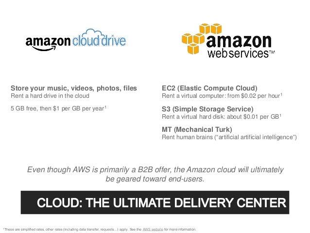 Store your music, videos, photos, files                                                              EC2 (Elastic Compute ...