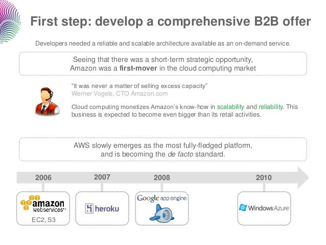 First step: develop a comprehensive B2B offer Developers needed a reliable and scalable architecture available as an on-de...