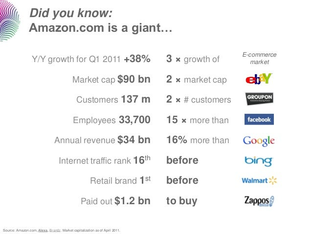 Did you know:                Amazon.com is a giant…                                                                       ...