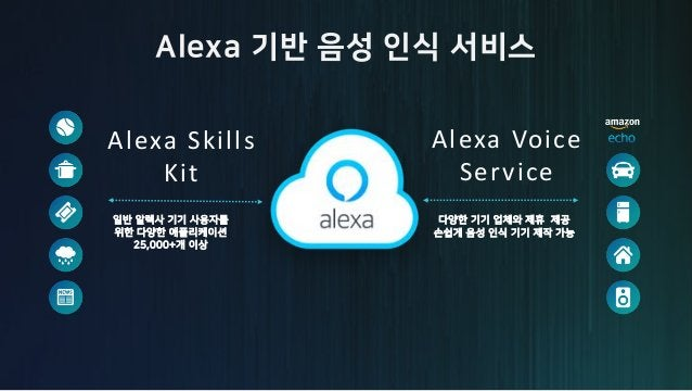 Deep Learning in Alexa (MAC202), AWS re:Invent 2016 https://www.youtube.com/watch?v=TYRckcVm4WE
