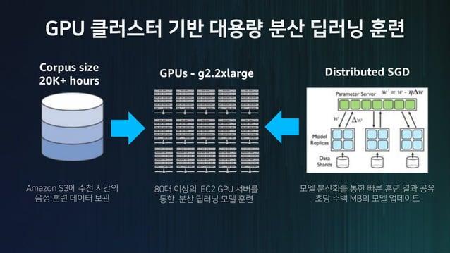 1 4.75 8.5 12.25 16 1 4.75 8.5 12.25 16 Speedup(x) # GPUs Resnet 152 Inceptin V3 Alexnet Ideal P2.16xlarge (8 Nvidia Tesla...