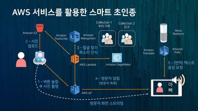 아마존의 딥러닝 기술 활용 사례 - 윤석찬 (AWS 테크니컬 에반젤리스트)