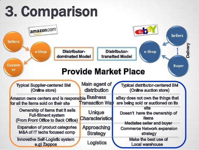 amazon and ebay Multichannel ecommerce software to list products and manage inventory on ebay, amazon, etsy and shopping cart integrations with included order management, shipping and fulfillment including fba, automcf, and a hosted storefront.