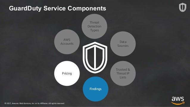 aws guardduty pricing