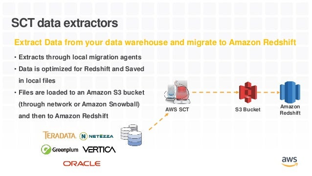 Best Practices for Migrating your Data Warehouse to Amazon
