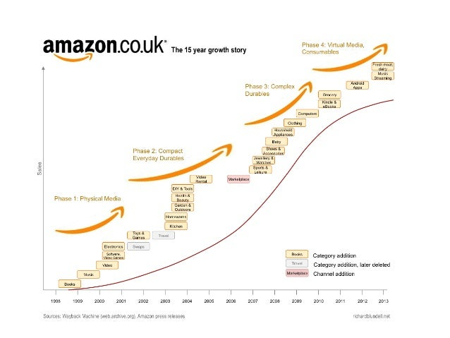 diversification strategy of amazon The walt disney company: a corporate strategy analysis carlos carillo jeremy  do have a very clear strategy of an ecosystem in which we both own the franchises and.