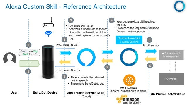 Amazon alexa - building custom skills