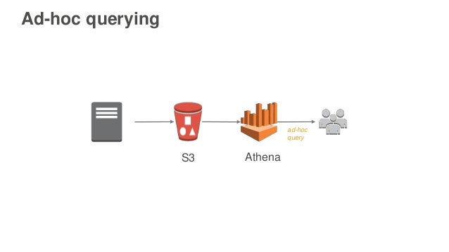 Amazon Athena Capabilities and Use Cases Overview