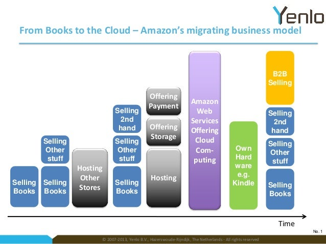 From Books to the Cloud – Amazon's migrating business model  B2B Selling  Selling 2nd hand Selling Other stuff Selling Sel...