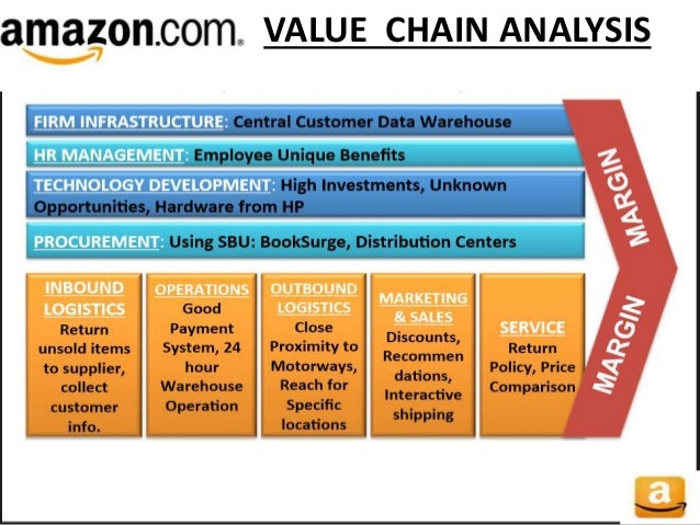 amazon business analysis Based on this business analysis case, amazon's mission statement focuses on effective and high-quality service for example, the company emphasizes target customers' convenience in accessing the best selection of products in the e-commerce market.