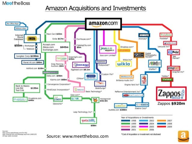 business model of amazon Amazon has always said that it would consistently reinvest its money and continues saying it in its yearly statement amazon is expanding into very lucrative se.