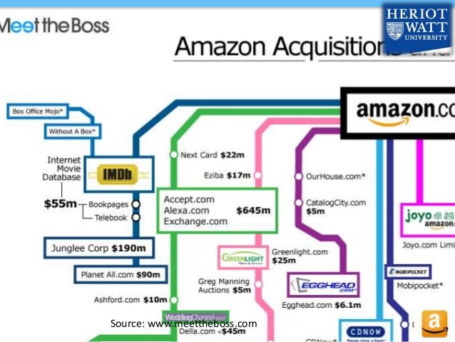amazon com e business model Amazon leads the pack with its innovative approach to online retailing their  thought leaders are in the process of reinventing the very essence.