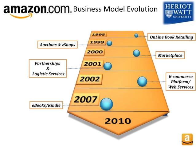 Auctions & zShops eBooks/Kindle E-commerce Platform/ Web Services Marketplace OnLine Book Retailing Partherships & Logisti...