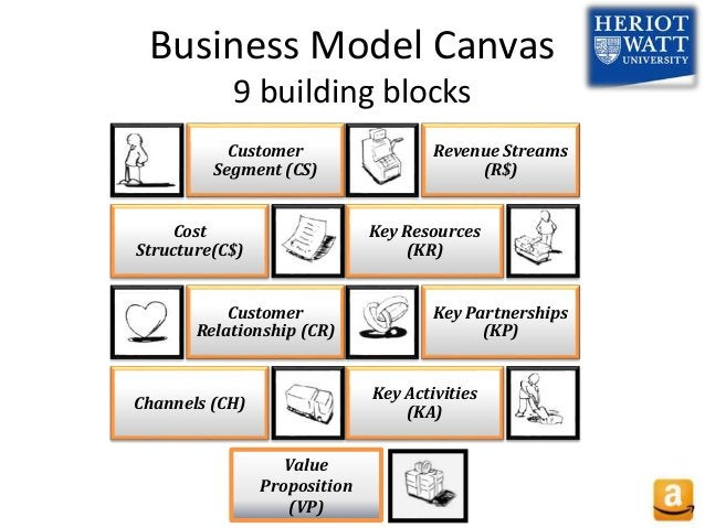 Business Model Canvas 9 building blocks Customer Segment (CS) Cost Structure(C$) Customer Relationship (CR) Channels (CH) ...