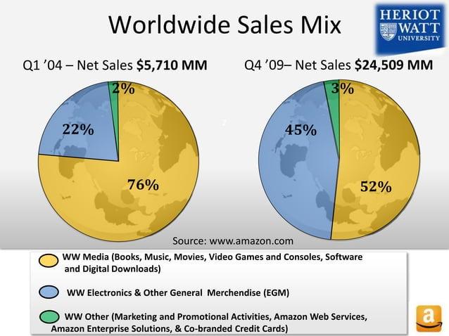 z Worldwide Sales Mix Q1 '04 – Net Sales $5,710 MM 76% Q4 '09– Net Sales $24,509 MM 52% 22% 2% 3% 45% WW Media (Books, Mus...