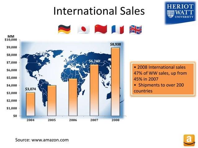 International Sales $3,074 $6,740 $8,938 $0 $1,000 $2,000 $3,000 $4,000 $5,000 $6,000 $7,000 $8,000 $9,000 $10,000 2004 20...