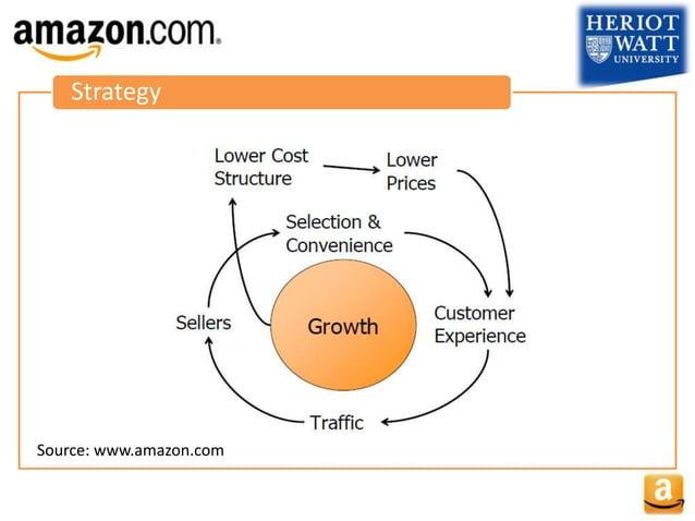 Strategy Source: www.amazon.com