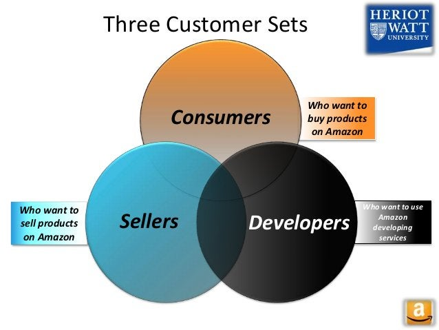 Who want to buy products on Amazon Who want to use Amazon developing services Who want to sell products on Amazon Three Cu...