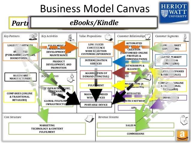 Publishing house business model