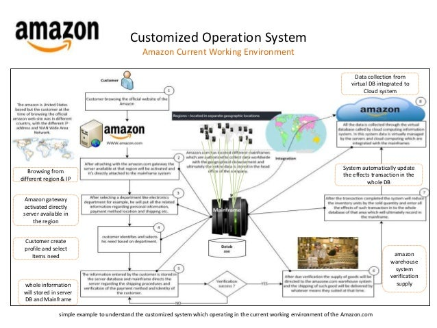 amazon case study 2 Real vision investment case study walmart vs amazon mba case competition 2016 real vision investment case study 2 in amazon's case.