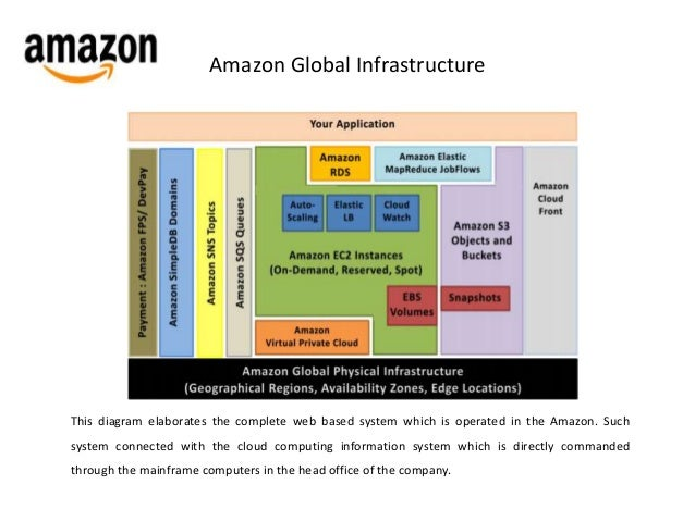 Gogo Case Study   Amazon Payments  Case Study  How to Convert Videos with Elastic Transcoder
