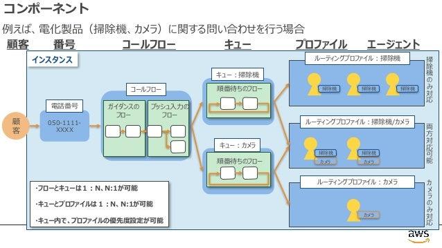 コンポーネント 顧 客 キュー プロファイルコールフロー顧客 エージェント ・フローとキューは1︓N、N:1が可能 ・キューとプロファイルは1︓N、N:1が可能 ・キュー内で、プロファイルの優先度設定が可能 050-1111- XXXX 番号 ...