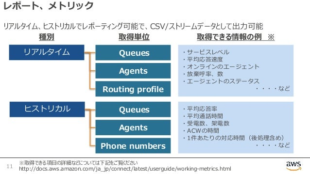 レポート、メトリック 11 ※取得できる項⽬の詳細などについては下記をご覧ください http://docs.aws.amazon.com/ja_jp/connect/latest/userguide/working-metrics.html リ...