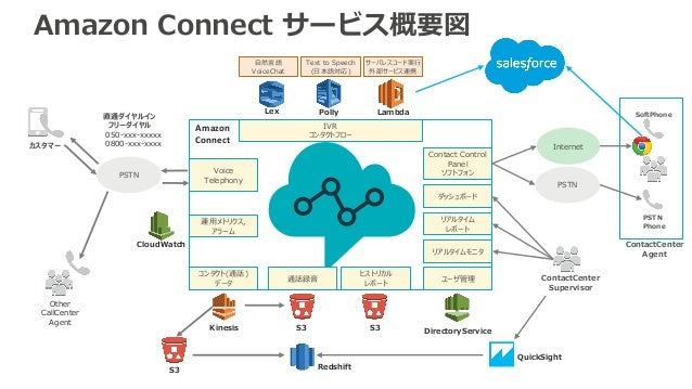 Amazon Connect サービス概要図 Internet PSTN Phone ContactCenter Agent Other CallCenter Agent Amazon Connect Kinesis S3 Text to S...