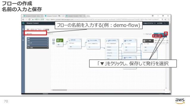 フローの作成 名前の⼊⼒と保存 70 フローの名前を⼊⼒する(例︓demo-flow) 「▼」をクリックし、保存して発⾏を選択