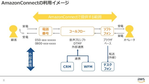 AmazonConnectの利⽤イメージ 8 050-xxx-xxxxx 0800-xxx-xxxx コールフロー 電話 番号 ⾳声プロンプト DTMF 外部連携 オペレータ顧客 AmazonConnectで提供する範囲 ソフト フォン ブラウ...