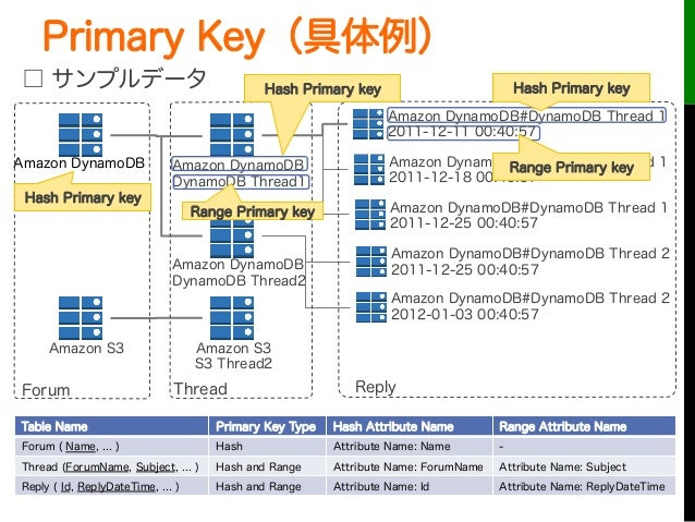 Primary Key(具体例)□ サンプルデータTable Name Primary Key Type Hash Attribute Name Range Attribute NameForum ( Name, ... ) Hash Attr...