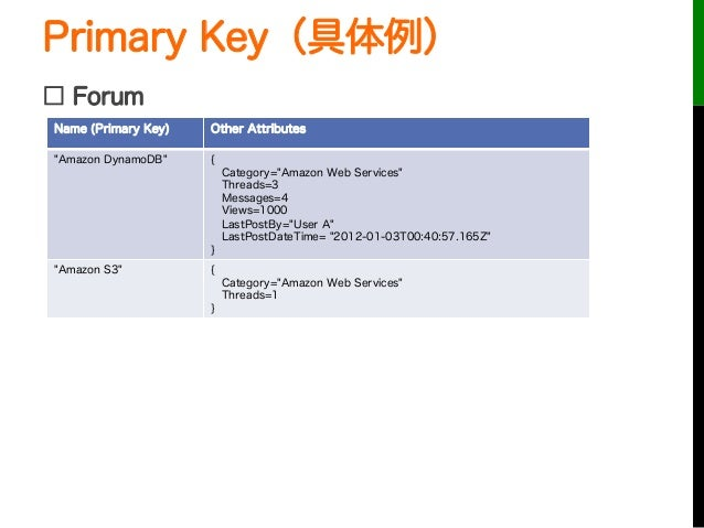 """Primary Key(具体例)□ ForumName (Primary Key) Other Attributes""""Amazon DynamoDB"""" {Category=""""Amazon Web Services""""Threads=3Messag..."""