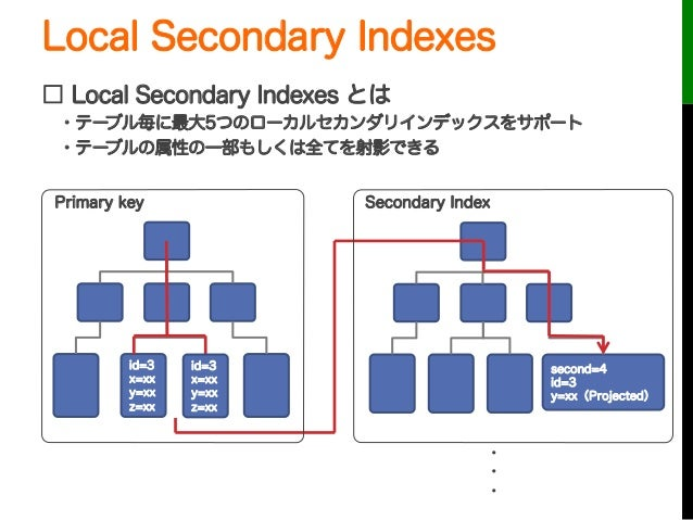 Local Secondary Indexessecond=4id=3y=xx(Projected)Primary key Secondary Index□ Local Secondary Indexes とは・テーブル毎に最大5つのローカル...
