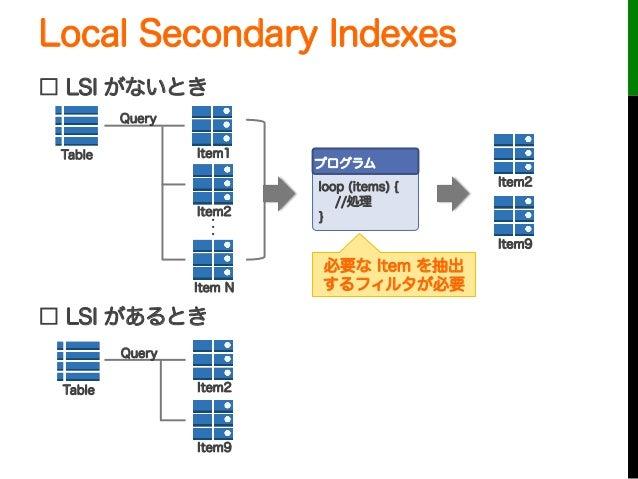 Local Secondary Indexes□ LSI がないとき□ LSI があるときTable Item1Item2Item Nプログラムloop (items) { //処理}Item2・・・Item9必要な Item を抽出するフィ...