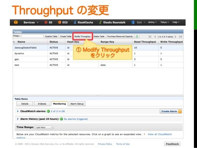 Throughput の変更① Modify Throughputをクリック