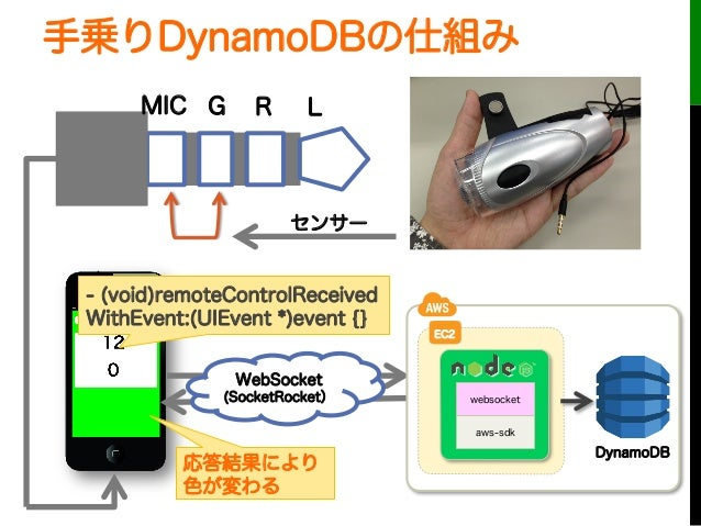 手乗りDynamoDBの仕組みLRMIC GセンサーWebSocket(SocketRocket)- (void)remoteControlReceivedWithEvent:(UIEvent *)event {}EC2DynamoDBwebs...