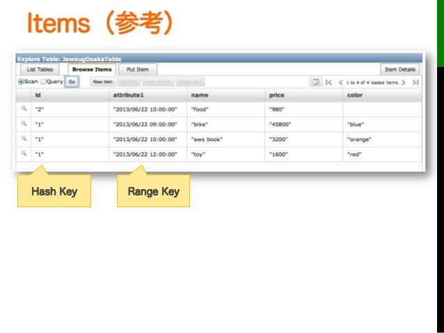 Items(参考)Hash Key Range Key