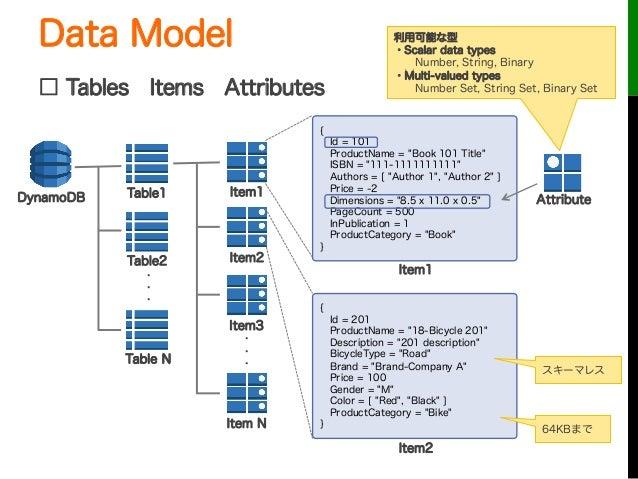 "Data Model□ TablesItemsAttributesDynamoDB Table1Table2Table N・・・Item1Item2Item3Item N・・・{Id = 101ProductName = ""Book 101..."