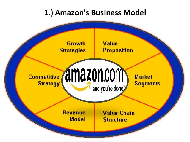 describe amazon com s evolving business strategy Amazon is the world's largest online retailer  evolving cloud computing  risk mitigation is a strategy to prepare for and lessen the effects of threats faced.