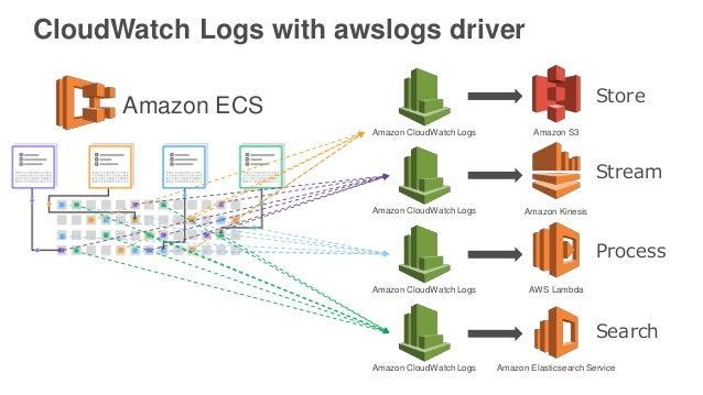 Amazon ECS Deep Dive