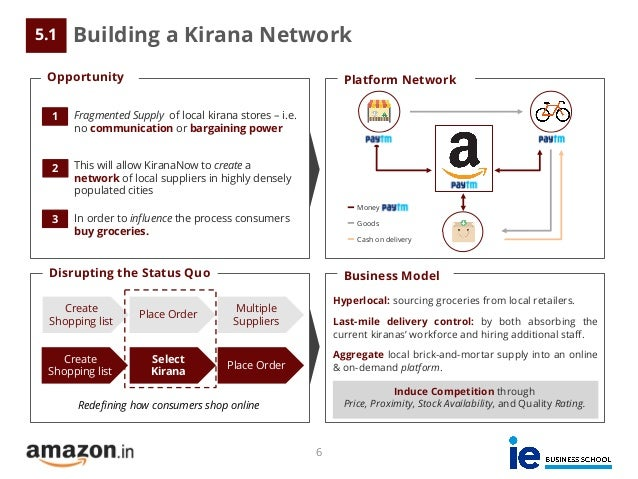 Amazon's Entry Strategy to the Indian Online Grocery Market