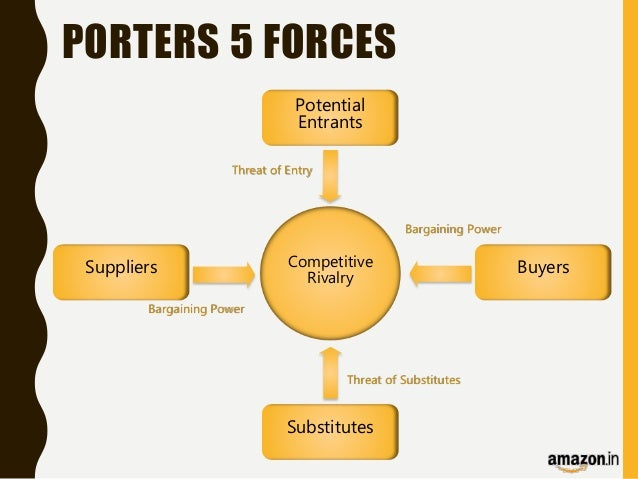 porter five forces analysis for alamo drafthouse Strategic analysis porter's five forces model potential new entrants   commercial bank and el banco – case 22 the alamo drafthouse.