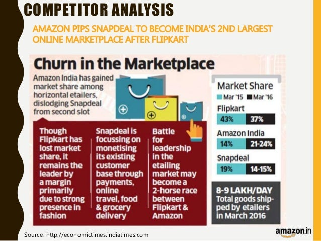 flipkart analysis E-commerce giant flipkart is in talks with snapdeal for acquisition but unexpectedly snapdeal has raised 113 crores fund from one of its investors i started with comparing reviews for all the three bigplayers in the e-commerce domain amazon, flipkart and snapdeal.