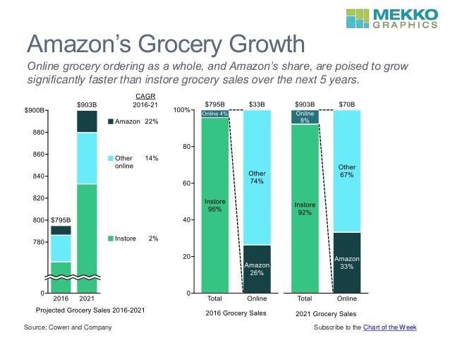 impact of online grocery sales to Retail behemoths walmart and amazon are both readying major efforts to gain dominance in the online grocery business, which currently accounts for less than 1% of sales in a $568 billion.