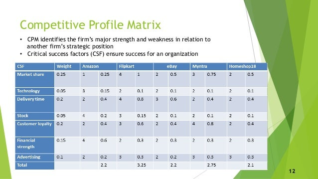 strategic management and competitive profile matrix Competitive profile matrix (cpm) is a strategic analysis that allows you to compare your company to your competitors see example & download a free template.