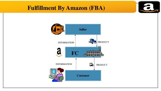Supply chain management of fab india