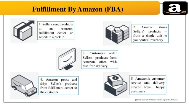amazon com supply chain management Today's top 390 amazon supply chain management jobs in united states leverage your professional network, and get hired new amazon supply chain management jobs added daily.