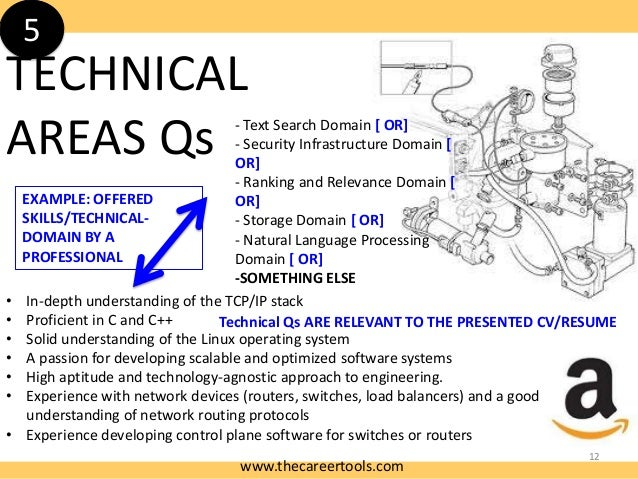 5  TECHNICAL AREAS Qs • • • • • • •  - Text Search Domain [ OR] - Security Infrastructure Domain [ OR] - Ranking and Relev...