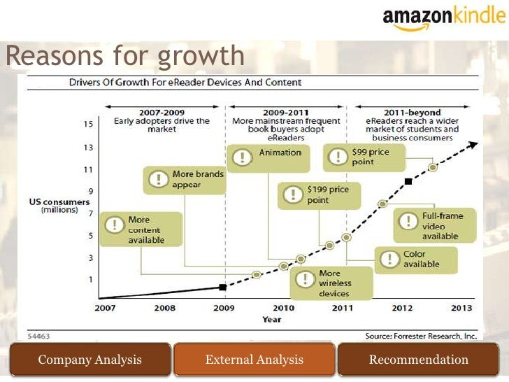 amazon com market segmentation On wednesday, amazon's jeff bezos introduced the kindle fire tablet   segments, ignoring low-end competitors at the bottom of the market.