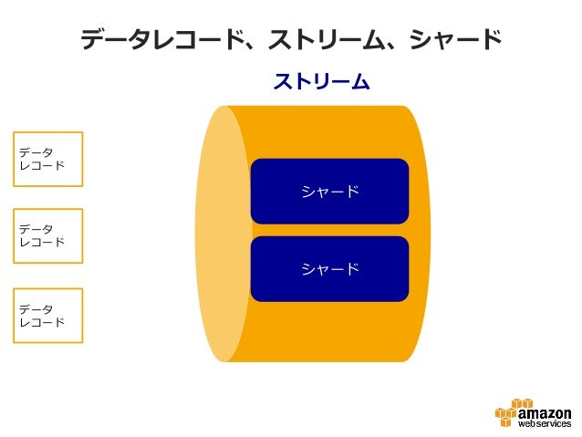 データレコード、ストリーム、シャード ストリーム シャード シャード データ レコード データ レコード データ レコード
